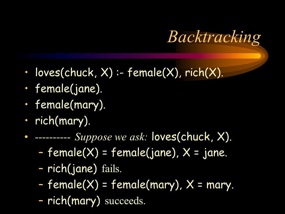Backtracking loves(chuck, X) :- female(X), rich(X).