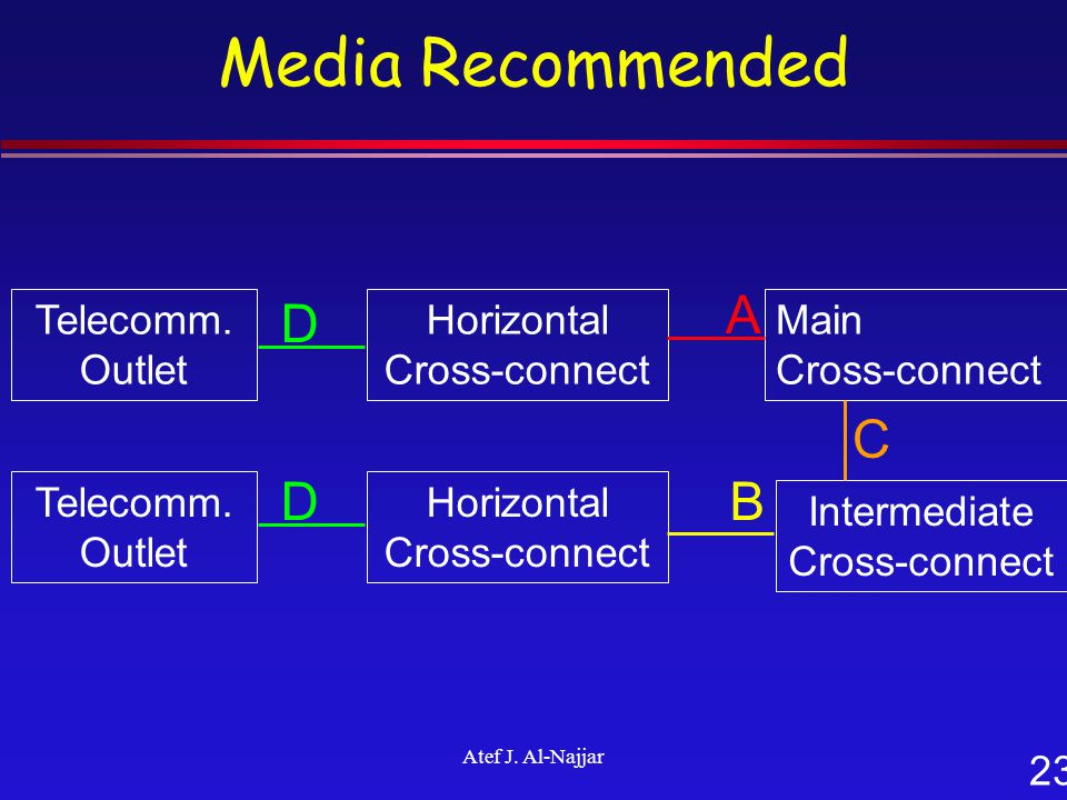 23 Atef J. Al-Najjar Media Recommended Telecomm. Outlet Horizontal Cross-connect Main Cross-connect Intermediate Cross-connect Telecomm. Outlet Horizo