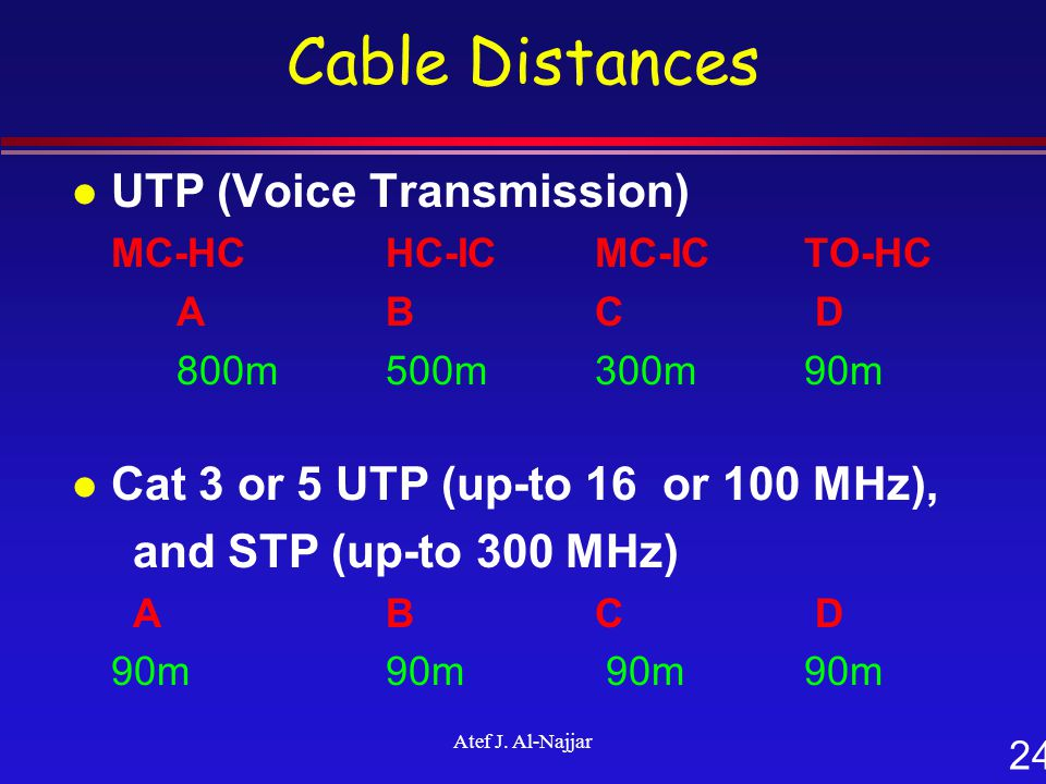 24 Atef J. Al-Najjar Cable Distances l UTP (Voice Transmission) MC-HC HC-ICMC-ICTO-HC A BC D 800m500m 300m90m l Cat 3 or 5 UTP (up-to 16 or 100 MHz),