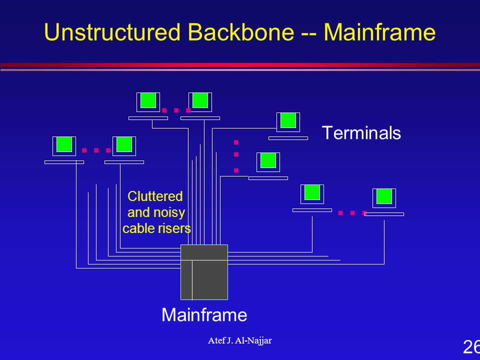 26 Atef J. Al-Najjar Unstructured Backbone -- Mainframe Terminals Mainframe... Cluttered and noisy cable risers...