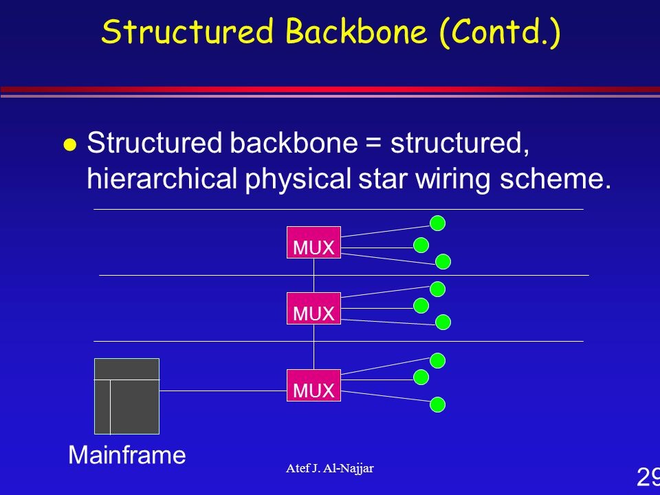 29 Atef J. Al-Najjar Structured Backbone (Contd.) l Structured backbone = structured, hierarchical physical star wiring scheme. Mainframe MUX