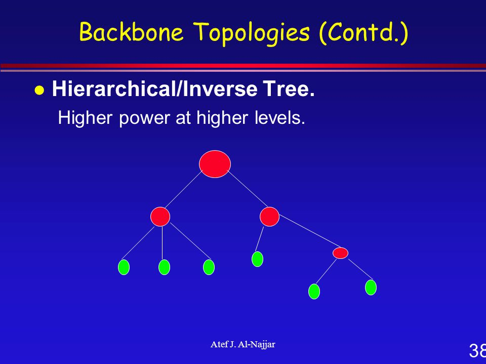 38 Atef J. Al-Najjar Backbone Topologies (Contd.) l Hierarchical/Inverse Tree. Higher power at higher levels.