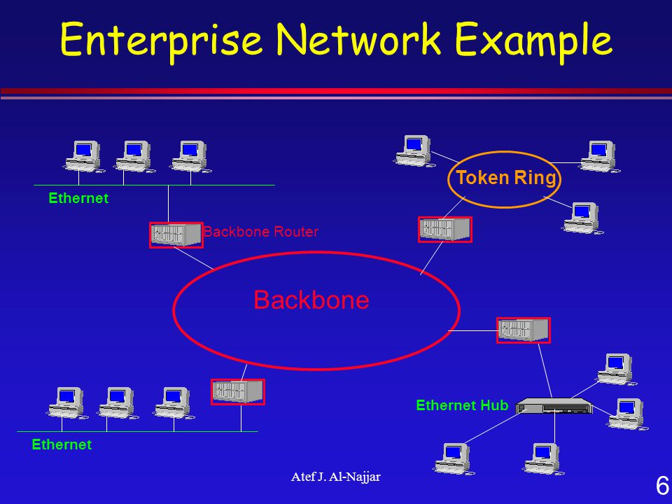 6 Atef J. Al-Najjar Enterprise Network Example Token Ring Ethernet Backbone Backbone Router Ethernet Hub