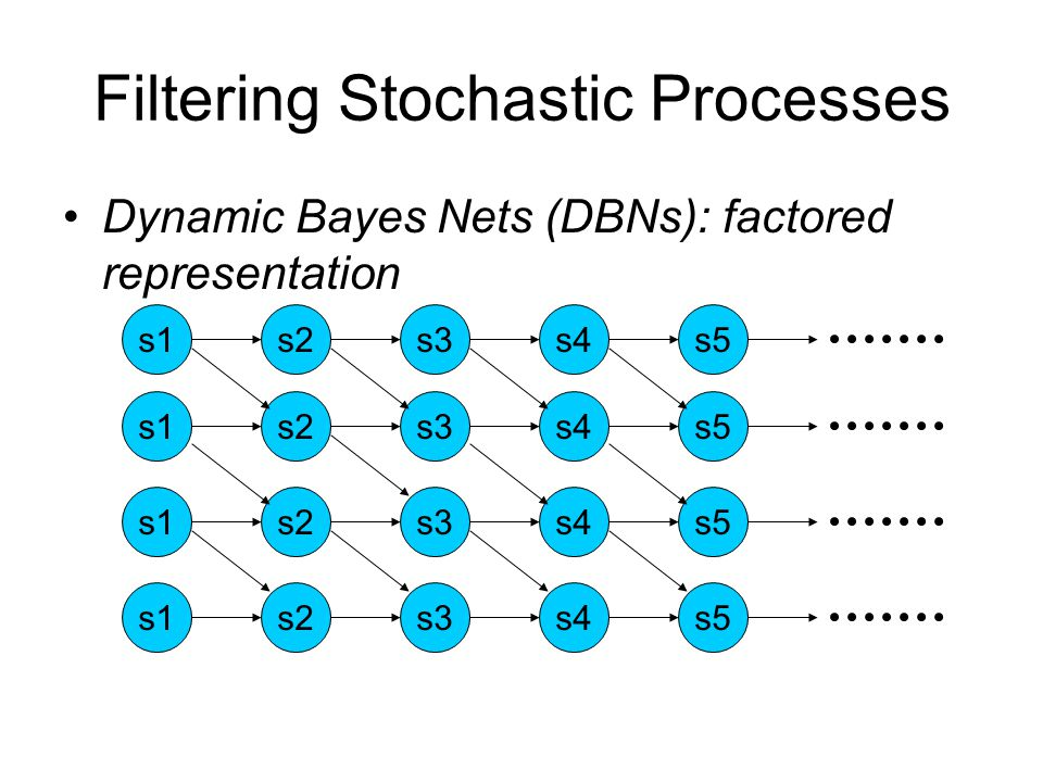 Filtering Stochastic Processes Dynamic Bayes Nets (DBNs): factored representation s1s4s3s2s5s1s4s3s2s5s1s4s3s2s5s1s4s3s2s5