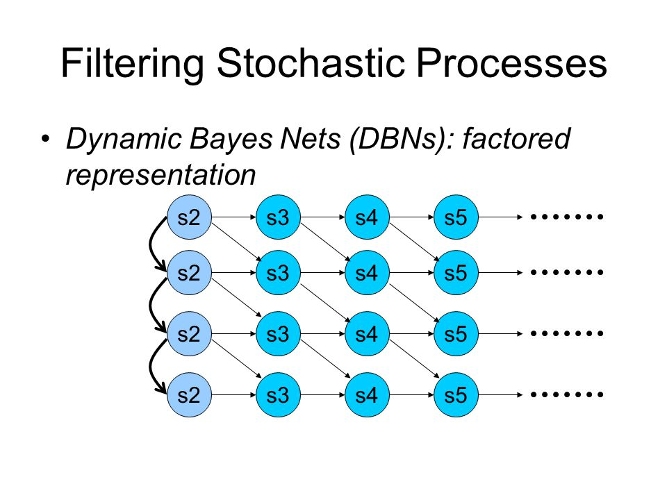 Filtering Stochastic Processes Dynamic Bayes Nets (DBNs): factored representation s4s3s2s5 s4s3s2s5 s4s3s2s5 s4s3s2s5