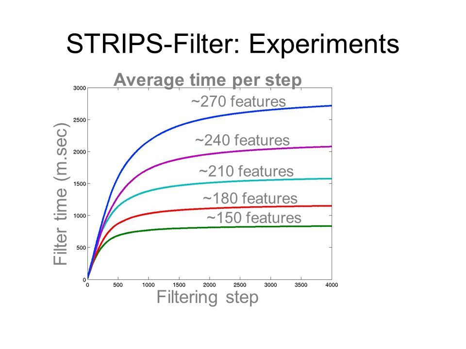 STRIPS-Filter: Experiments Average time per step Filtering step Filter time (m.sec) ~270 features ~240 features ~210 features ~180 features ~150 featu