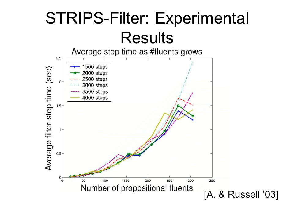 STRIPS-Filter: Experimental Results [A. & Russell '03]