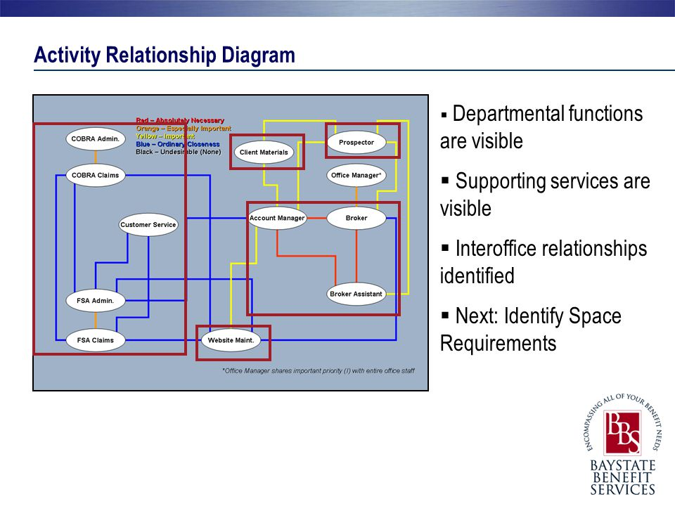 Activity Relationship Diagram  Departmental functions are visible  Supporting services are visible  Interoffice relationships identified  Next: Id