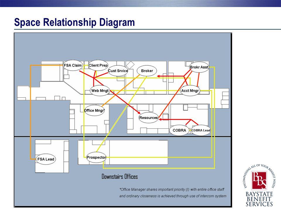 Space Relationship Diagram