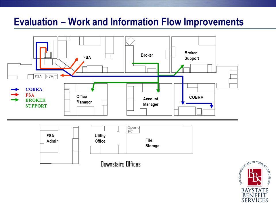 Evaluation – Work and Information Flow Improvements COBRA FSA BROKER SUPPORT FSA Broker Broker Support Office Manager Account Manager COBRA FSA Admin
