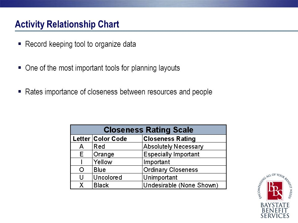 Activity Relationship Chart  Record keeping tool to organize data  One of the most important tools for planning layouts  Rates importance of closen