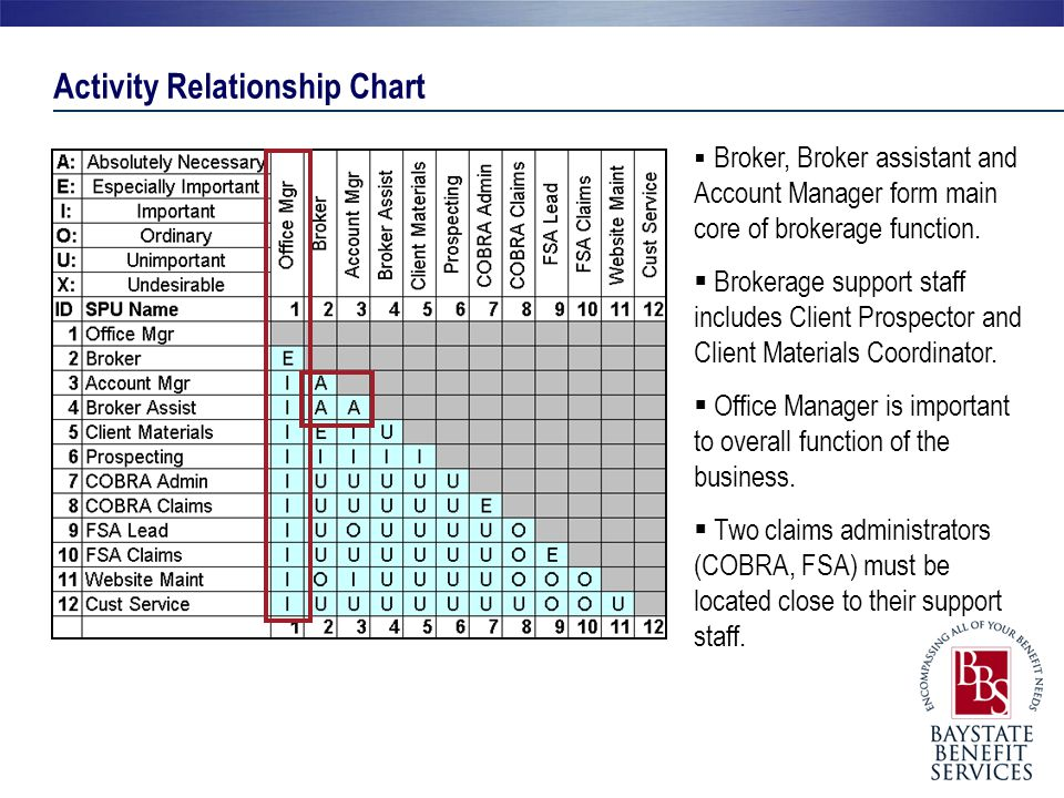 Activity Relationship Diagram  Departmental functions are visible  Supporting services are visible  Interoffice relationships identified  Next: Identify Space Requirements