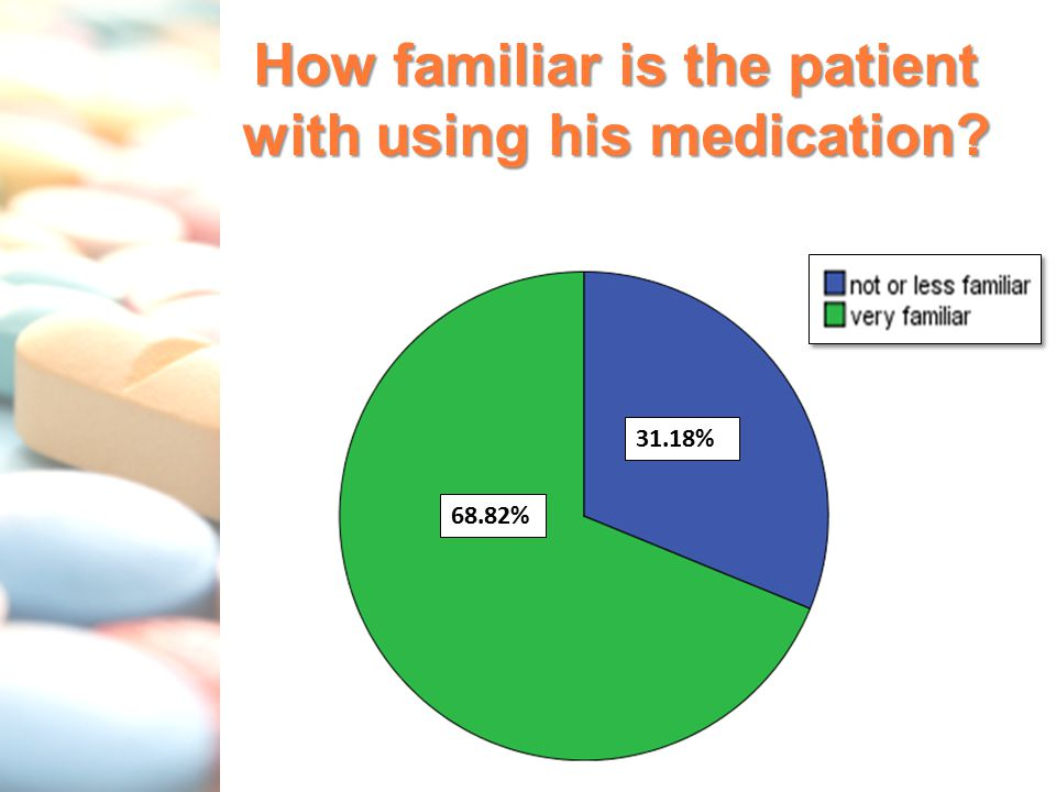 How familiar is the patient with using his medication? 31.18% 68.82%