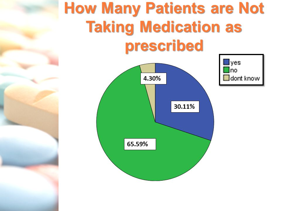 How Many Patients are Not Taking Medication as prescribed 4.30% 65.59% 30.11%