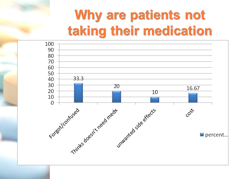 Why are patients not taking their medication