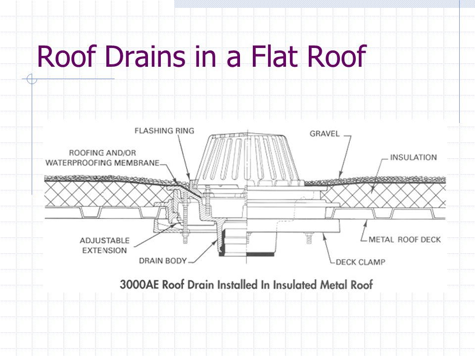 Roof Drains in a Flat Roof