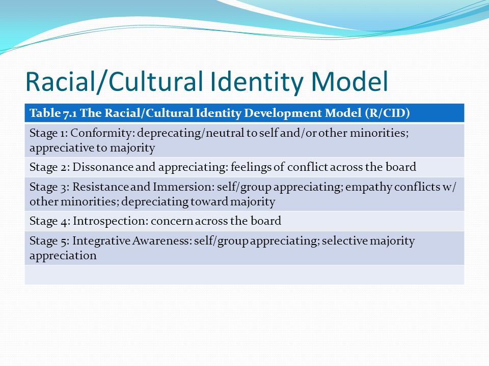 Racial/Cultural Identity Model Table 7.1 The Racial/Cultural Identity Development Model (R/CID) Stage 1: Conformity: deprecating/neutral to self and/o