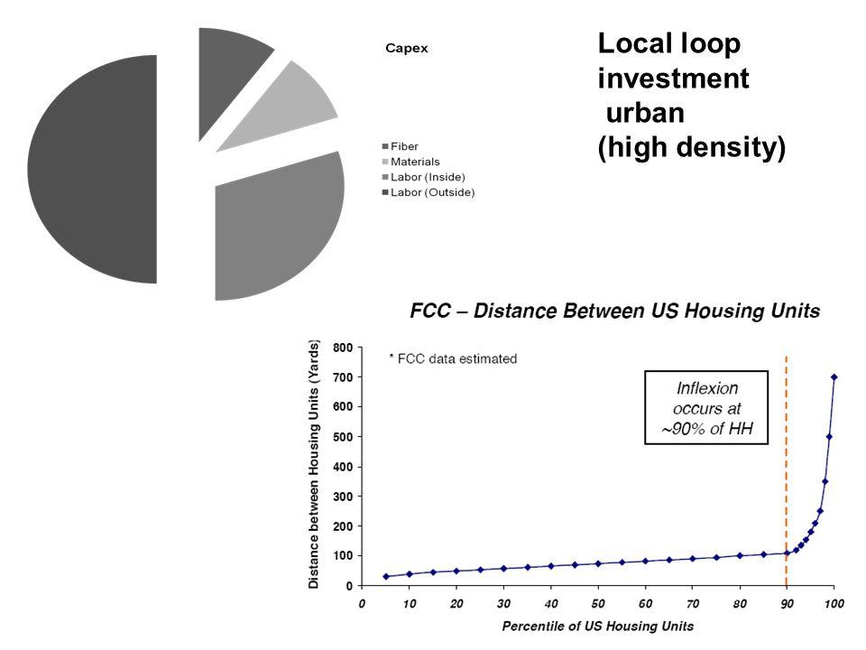 Local loop investment urban (high density)