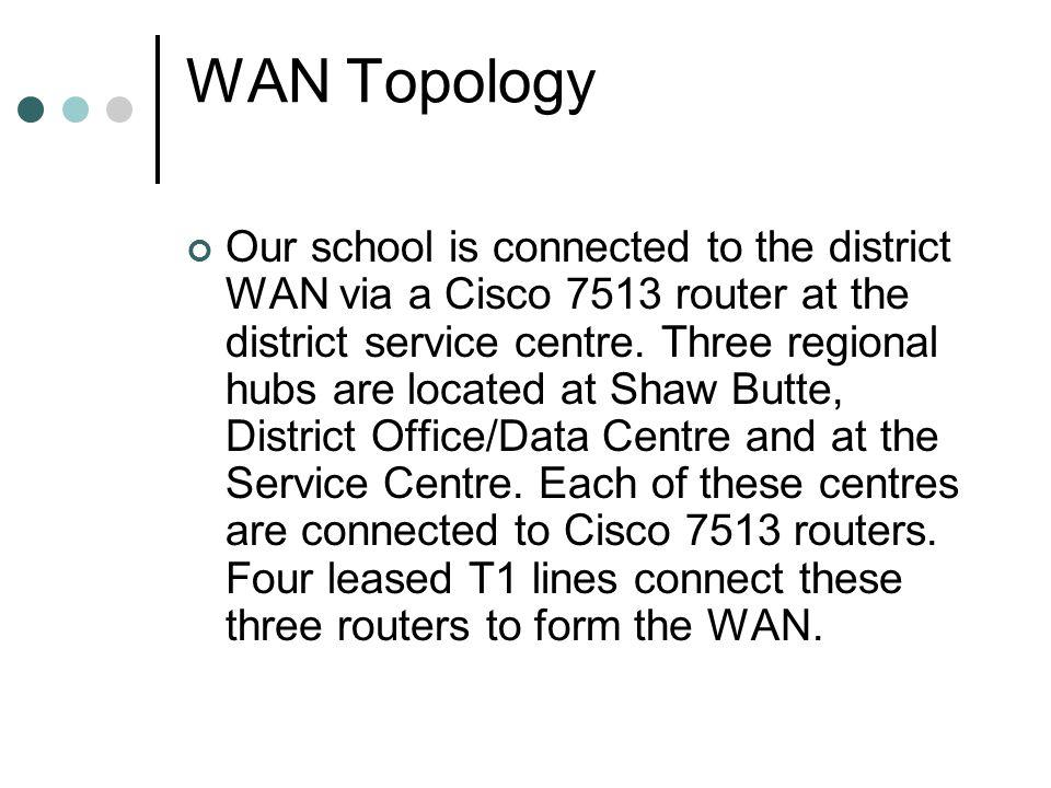 WAN – Logical Topology