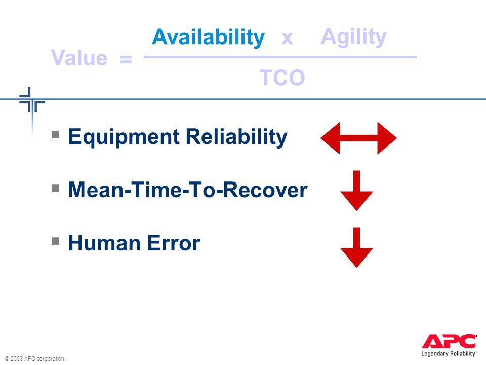 © 2003 APC corporation. Availability Agility TCO Value x =  Equipment Reliability  Mean-Time-To-Recover  Human Error