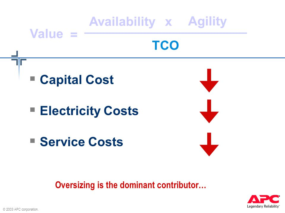 © 2003 APC corporation. Availability Agility TCO Value x =  Capital Cost  Electricity Costs  Service Costs Oversizing is the dominant contributor…