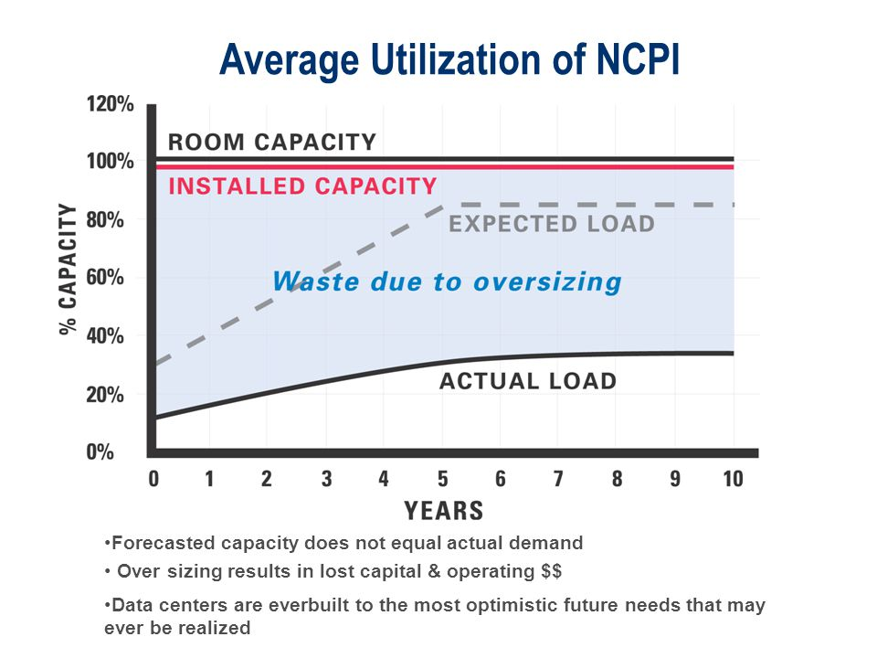 © 2003 APC corporation. Average Utilization of NCPI Forecasted capacity does not equal actual demand Over sizing results in lost capital & operating $