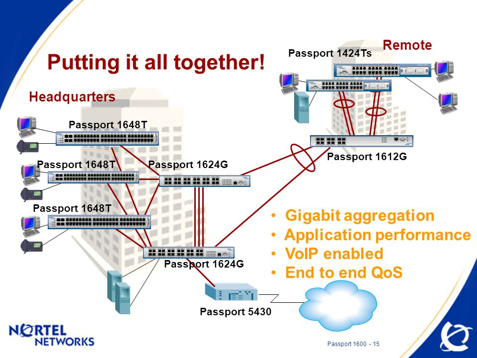 Passport 1600 - 15 Putting it all together! Headquarters Remote Passport 1424Ts Passport 5430 Gigabit aggregation Application performance VoIP enabled