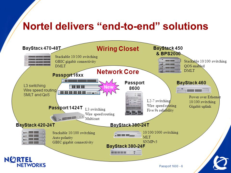 "Passport 1600 - 6 Nortel delivers ""end-to-end"" solutions BayStac k 470-48T Stackable 10/100 switching GBIC gigabit connectivity DMLT BayStack 380-24T"