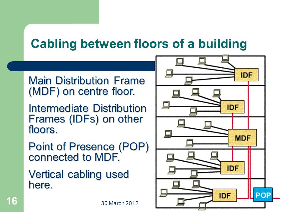 30 march 2012engineering taster day 16 cabling between floors of a building main distribution frame