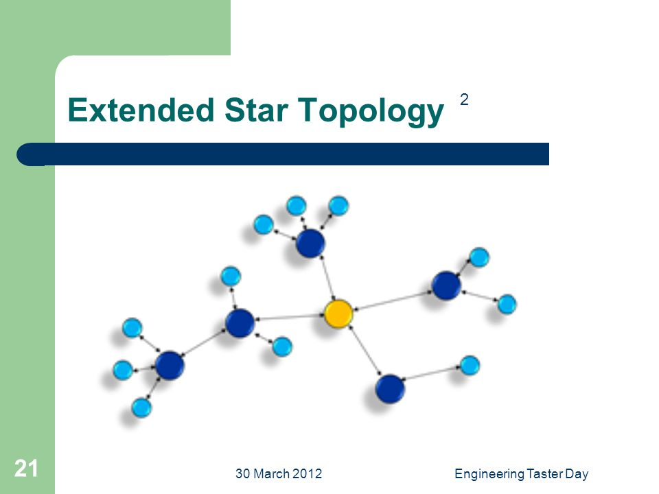 30 March 2012Engineering Taster Day 21 Extended Star Topology 2
