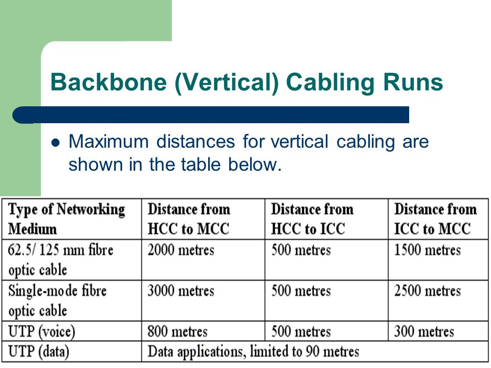30 March 2012Engineering Taster Day 22 Backbone (Vertical) Cabling Runs Maximum distances for vertical cabling are shown in the table below.