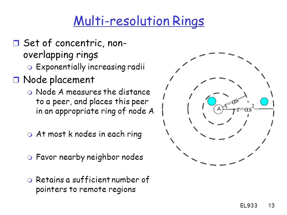 EL93313 Multi-resolution Rings r Set of concentric, non- overlapping rings m Exponentially increasing radii r Node placement m Node A measures the distance to a peer, and places this peer in an appropriate ring of node A m At most k nodes in each ring m Favor nearby neighbor nodes m Retains a sufficient number of pointers to remote regions