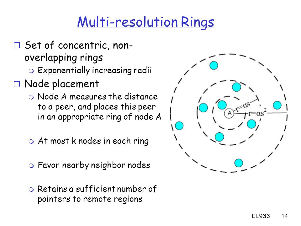 EL93314 Multi-resolution Rings r Set of concentric, non- overlapping rings m Exponentially increasing radii r Node placement m Node A measures the distance to a peer, and places this peer in an appropriate ring of node A m At most k nodes in each ring m Favor nearby neighbor nodes m Retains a sufficient number of pointers to remote regions
