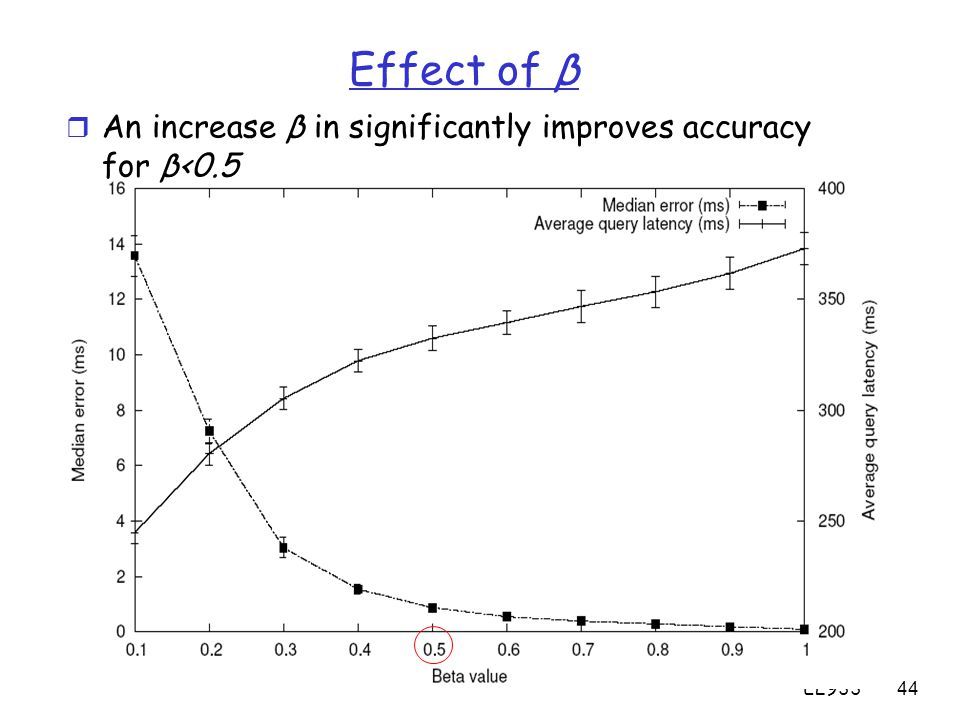 EL93344 Effect of β r An increase β in significantly improves accuracy for β<0.5