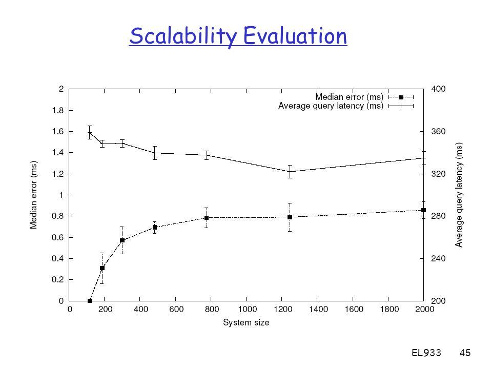 EL93345 Scalability Evaluation