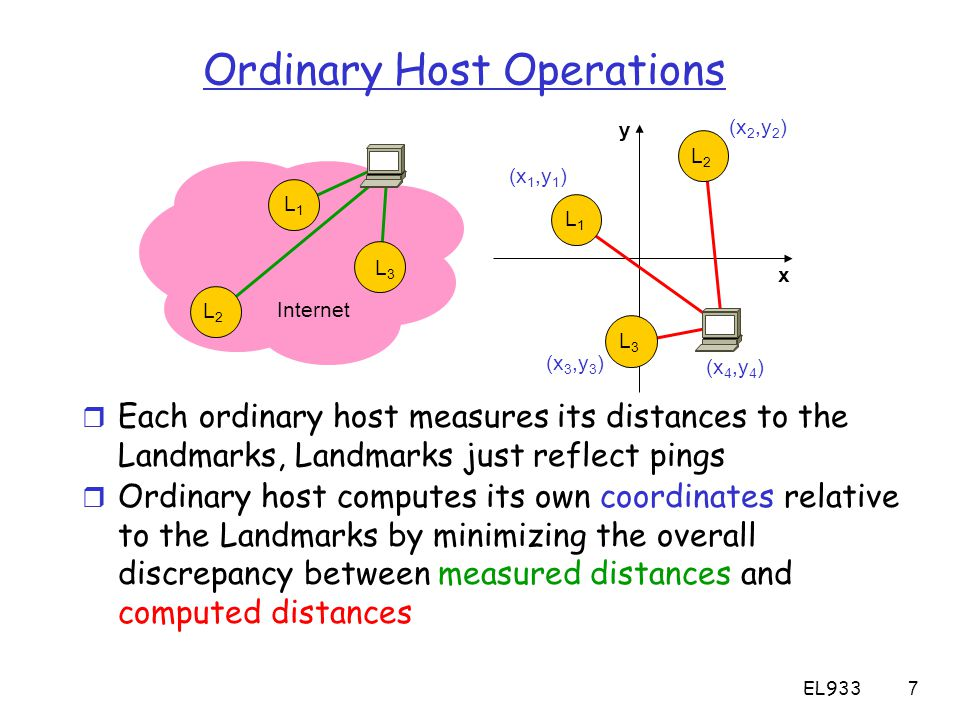 EL9337 Ordinary Host Operations r Each ordinary host measures its distances to the Landmarks, Landmarks just reflect pings x Internet (x 2,y 2 ) (x 1,y 1 ) (x 3,y 3 ) (x 4,y 4 ) L1L1 L2L2 L3L3 y L2L2 L1L1 L3L3 r Ordinary host computes its own coordinates relative to the Landmarks by minimizing the overall discrepancy between measured distances and computed distances