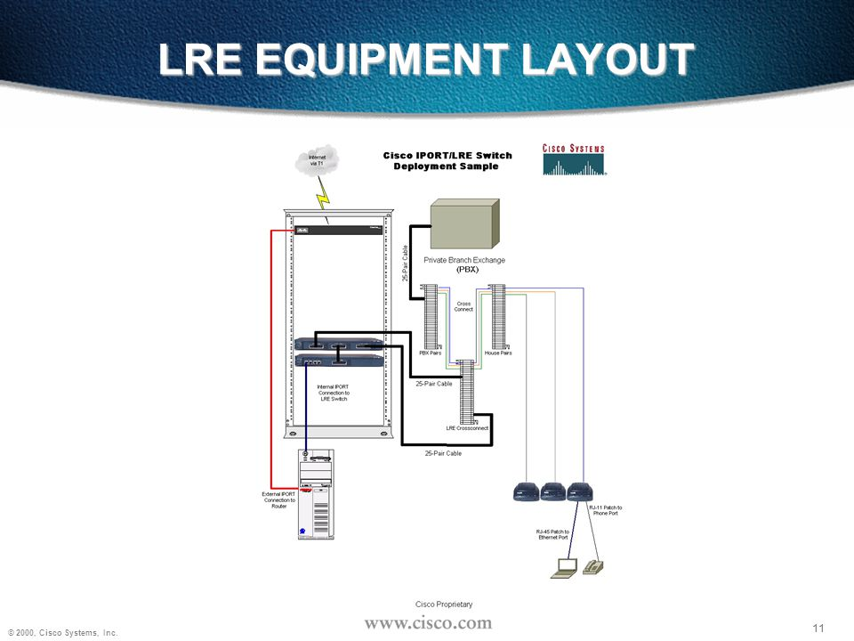 11 © 2000, Cisco Systems, Inc. 11 LRE EQUIPMENT LAYOUT