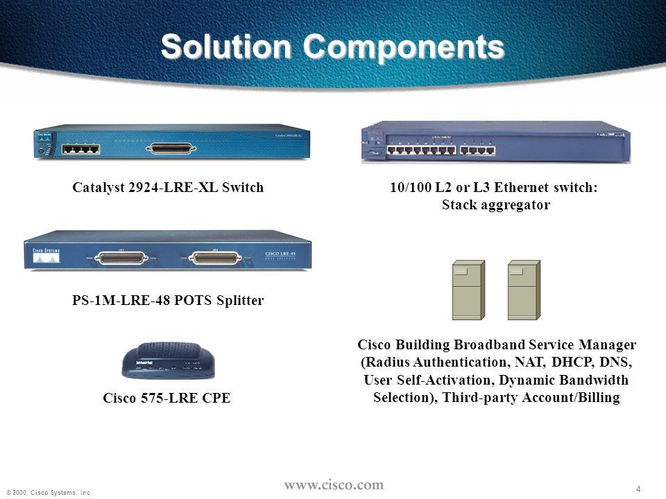 15 © 2000, Cisco Systems, Inc.