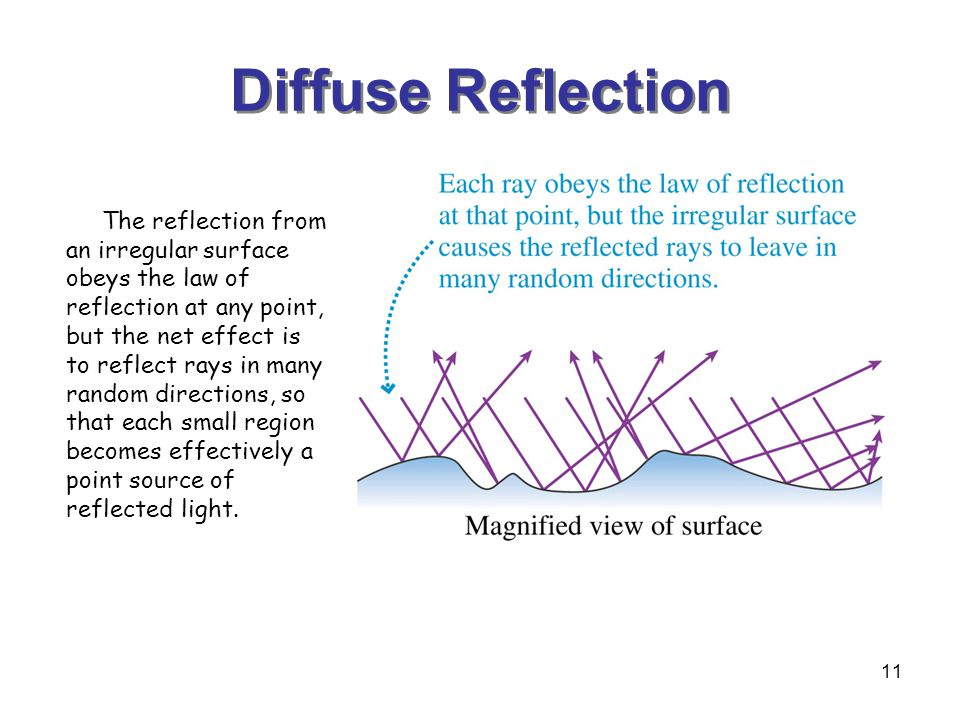 11 Diffuse Reflection The reflection from an irregular surface obeys the law of reflection at any point, but the net effect is to reflect rays in many random directions, so that each small region becomes effectively a point source of reflected light.