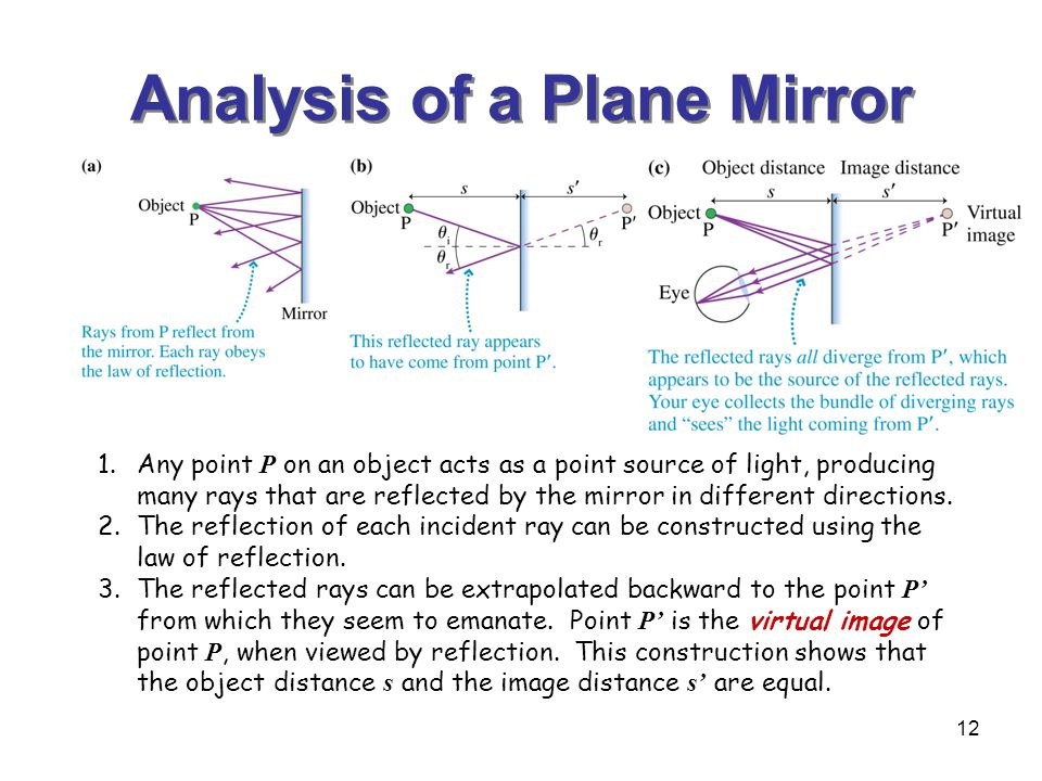 12 Analysis of a Plane Mirror 1.Any point P on an object acts as a point source of light, producing many rays that are reflected by the mirror in different directions.