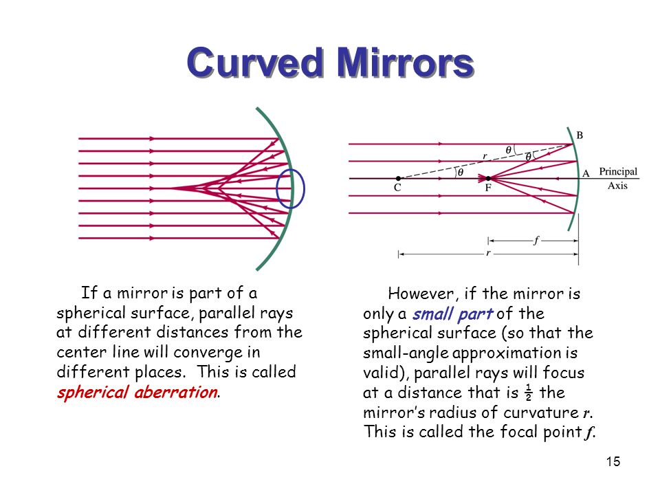 15 Curved Mirrors If a mirror is part of a spherical surface, parallel rays at different distances from the center line will converge in different places.