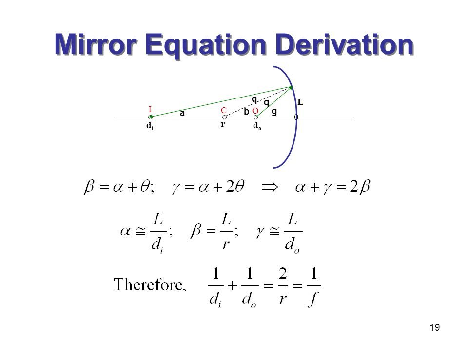 19 Mirror Equation Derivation a b g q q r didi dodo L 0 C O I
