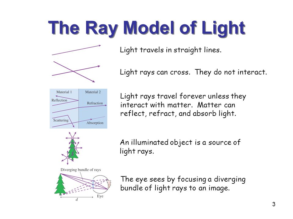 3 The Ray Model of Light Light travels in straight lines.
