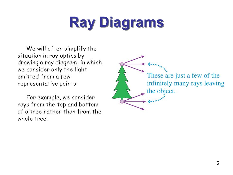 5 Ray Diagrams We will often simplify the situation in ray optics by drawing a ray diagram, in which we consider only the light emitted from a few representative points.