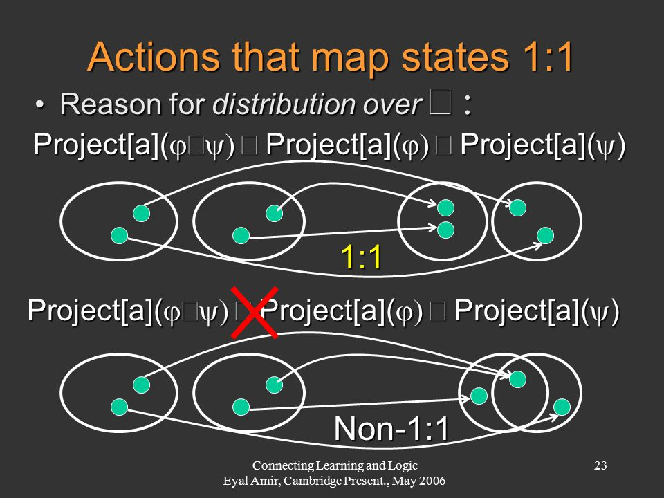 Connecting Learning and Logic Eyal Amir, Cambridge Present., May 2006 23 Actions that map states 1:1 Reason for distribution over Reason for distri