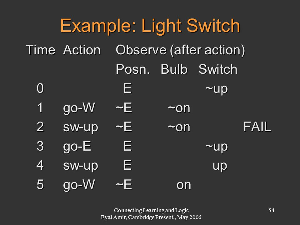 Connecting Learning and Logic Eyal Amir, Cambridge Present., May 2006 54 Example: Light Switch Time ActionObserve (after action) Posn. Bulb Switch 0 E