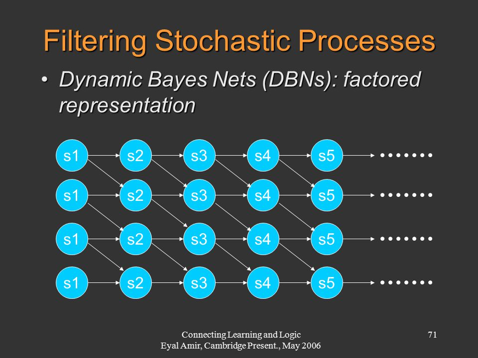 Connecting Learning and Logic Eyal Amir, Cambridge Present., May 2006 71 Filtering Stochastic Processes Dynamic Bayes Nets (DBNs): factored representa