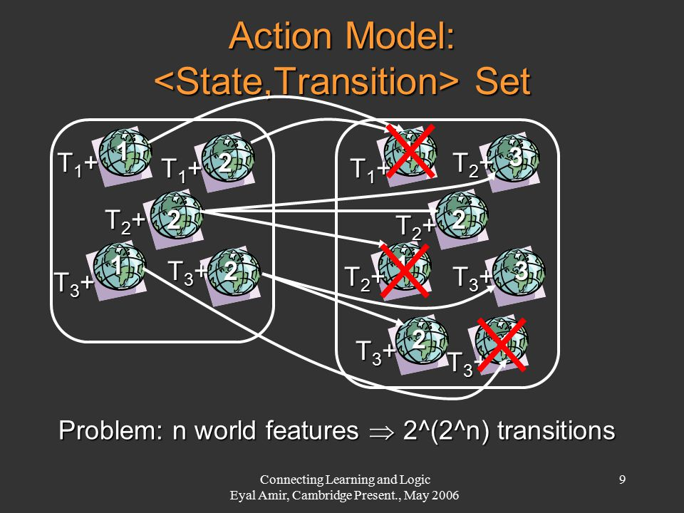 Connecting Learning and Logic Eyal Amir, Cambridge Present., May 2006 9 Action Model: Set Problem: n world features  2^(2^n) transitions T1+T1+T1+T1+