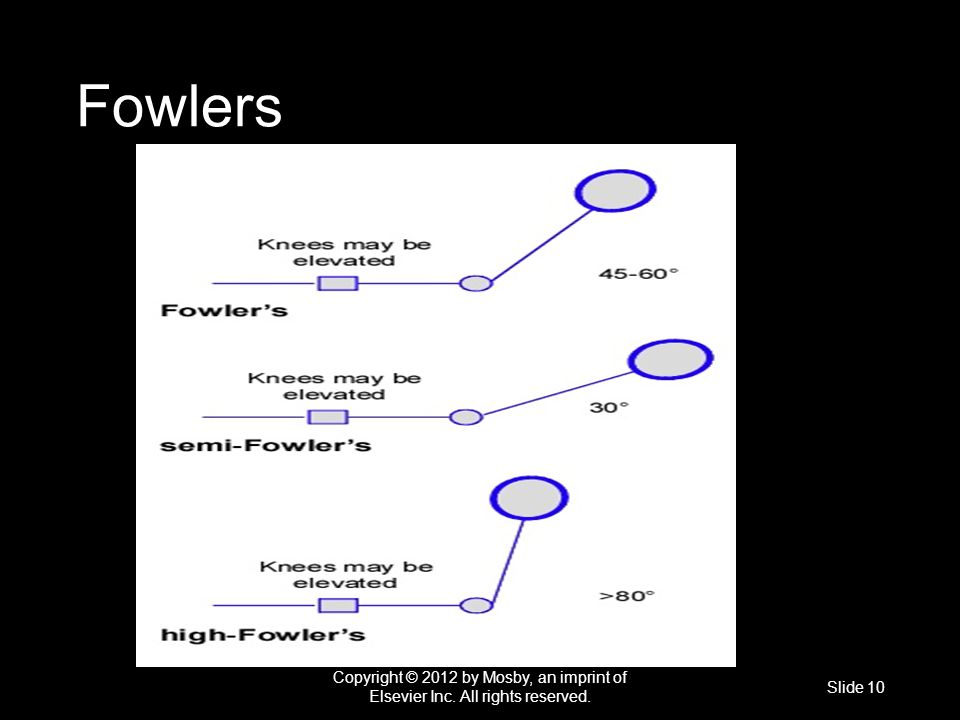 Fowlers Copyright © 2012 by Mosby, an imprint of Elsevier Inc. All rights reserved. Slide 10