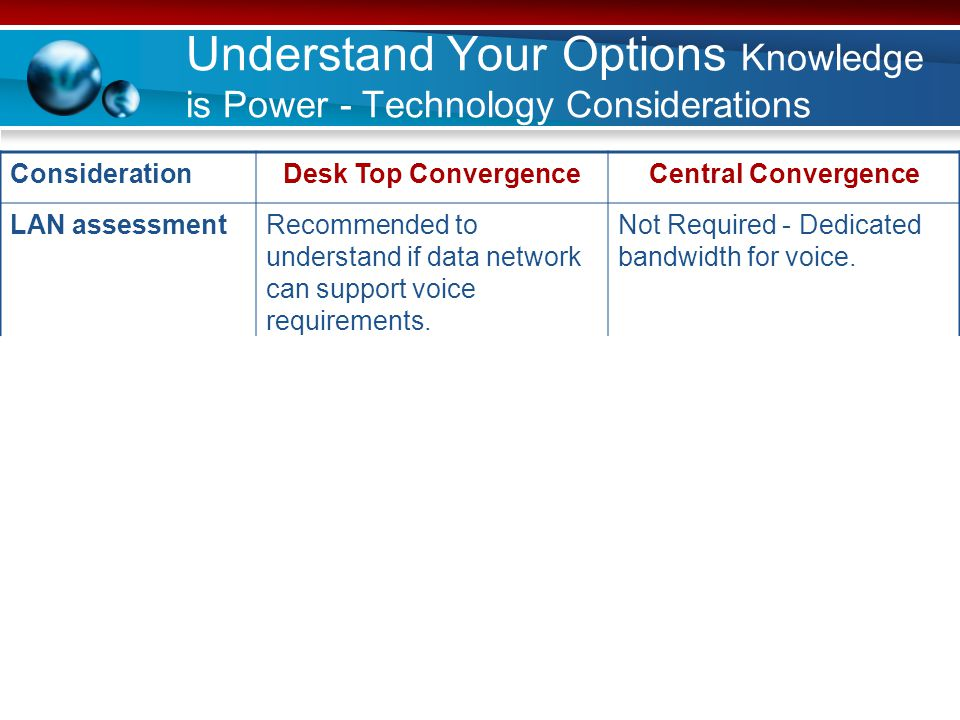 Understand Your Options Knowledge is Power - Technology Considerations ConsiderationDesk Top ConvergenceCentral Convergence LAN assessmentRecommended to understand if data network can support voice requirements.